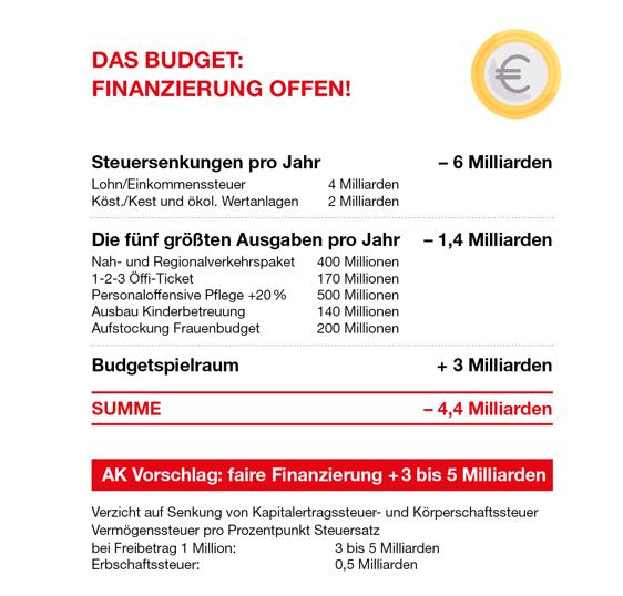 Das Budget: Finanzierung ist offen! © AK Wien