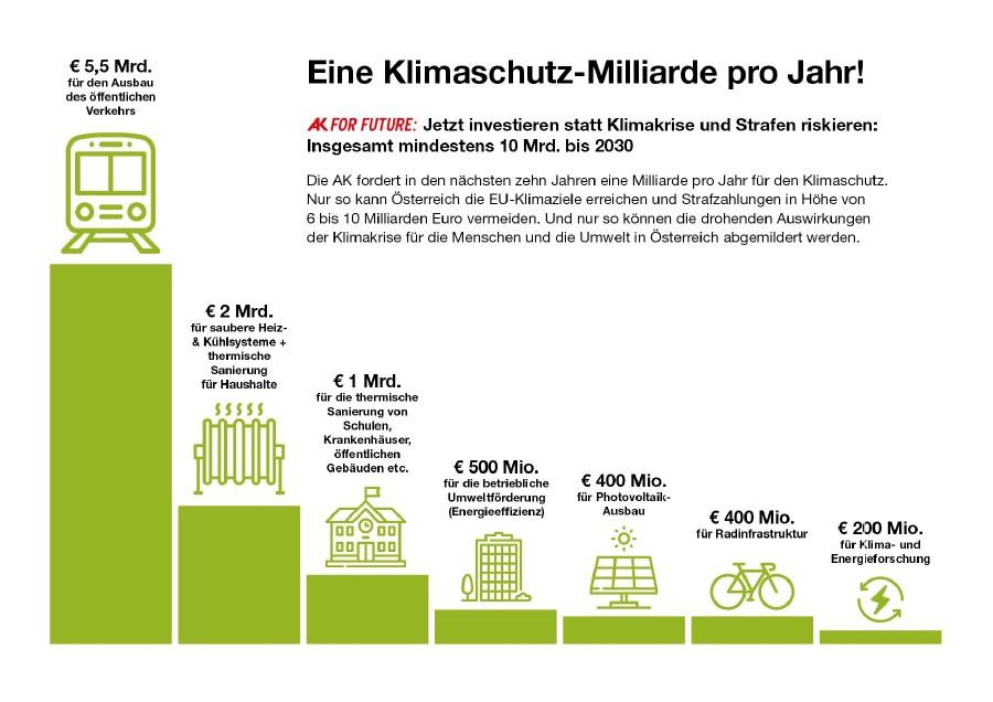 Eine Klimaschutz-Milliarde pro Jahr! © AK Wien