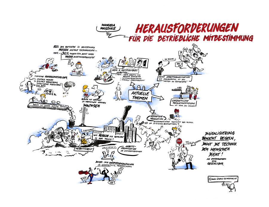 Herausforderungen für die betriebliche Mitbestimmung © www.graphic-recording.at, www.graphic-recording.at