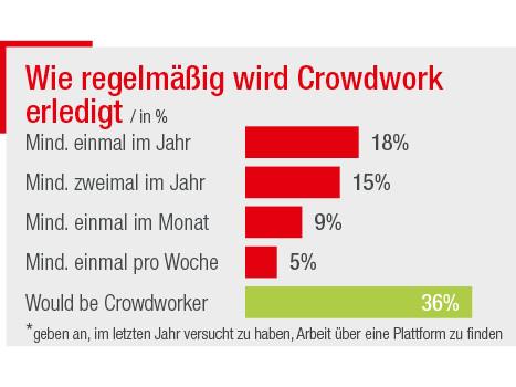 Wie regelmäßig wird Crowdwork erledigt? © José Koll, AK Wien