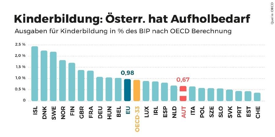 Ranking der EU-Staaten: Österreich gibt nur 0,67 % des BIP für Kinderbildung aus. Im EU-Schnitt sind es 0,98 %. © OECD