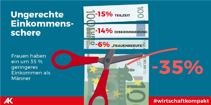 Einkommensschere © Tea Mina Jaramaz , AK Wien