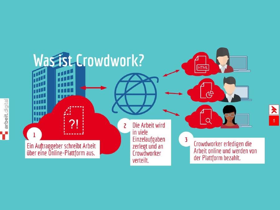 Was ist Crowdwork? © Hannah Krumschnabel, AK Wien