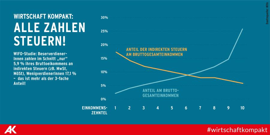 Alle zahlen Steuern! © AK Wien