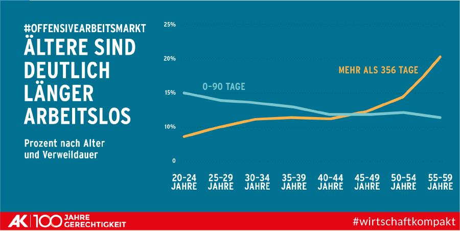 Grafik zeigt, dass Ältere ab 50 deutlich länger arbeitslos sind. © AK Wien, AK Wien