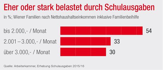 Schule: Eltern müssen zahlen © AK, Wien