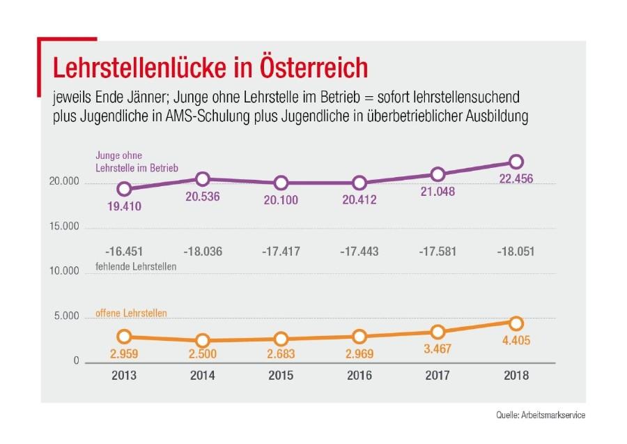 Grafik © Arbeitsmarktservice