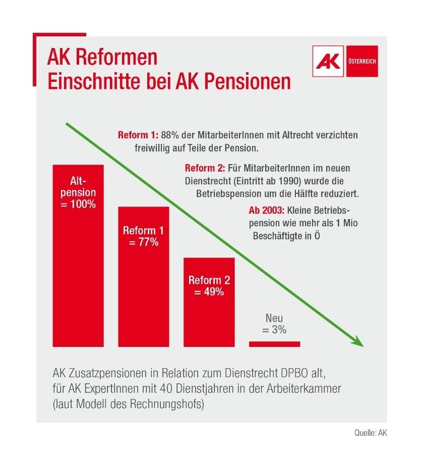 Tabelle © AK, AK Portal