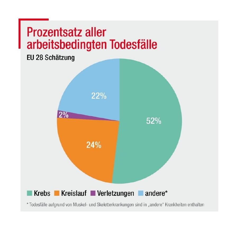 Arbeitsbedingte Todesfälle © EU-OSHA, AK Wien