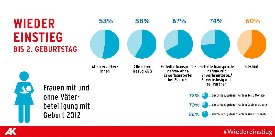 Vor der Geburt gut erwerbsintegrierte Frauen; ausgenommen sind Frauen, die erneut in Kinderkarenz sind © Wiedereinstiegsmonitoring 2017, AK Wien