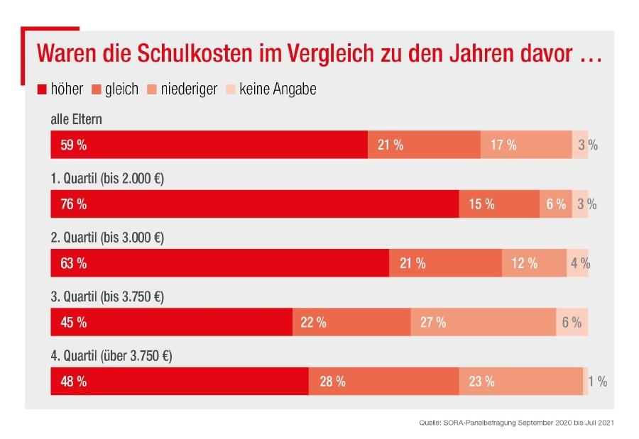 Schulkosten im Vorjahresvergleich © AK Wien, SORA