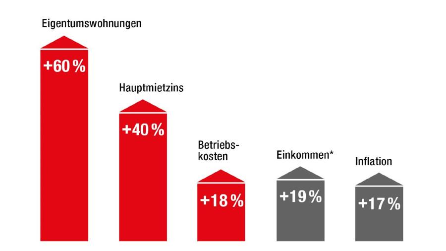 Grafik © Statistik Austria, OeNB, AK Wien