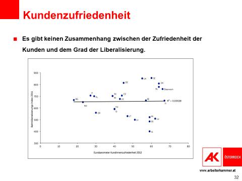 Ein Plot-Diagramm zeigt, dass kein Zusammenhang zwischen dem Grad der Liberalisierung und der Kundenzufriedenheit existiert. © AK Österreich