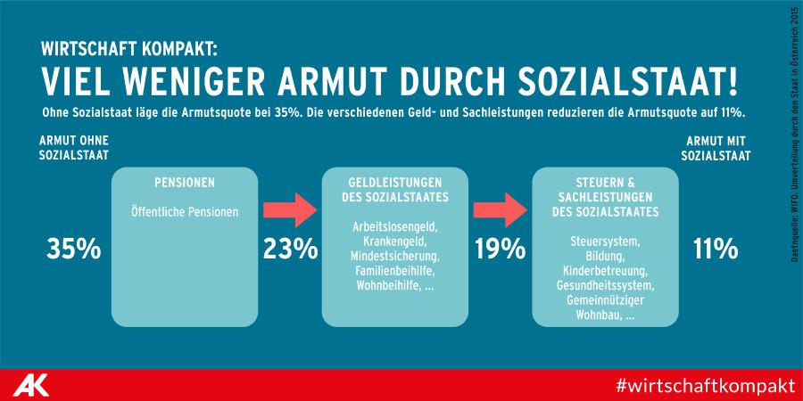 Viel weniger Armut durch Sozialstaat © AK
