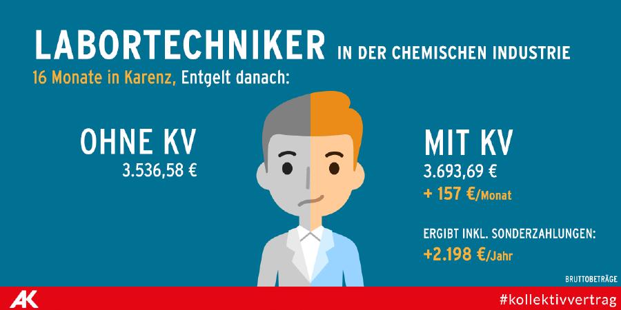 Labortechniker in der chemischen Industrie © Tea Mina Jaramaz, AK Portal
