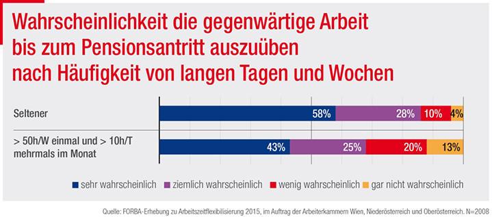 Wahrscheinlichkeit die gegenwärtige Arbeit bis zum Pensionsantritt auszuüben © AK, FORBA