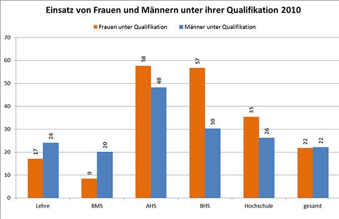 Anteil der Frauen und Männer nach Bildungsabschluss, die unter ihrer Qualifikation eingesetzt werden in Prozent. © Arbeiterkammer, AK