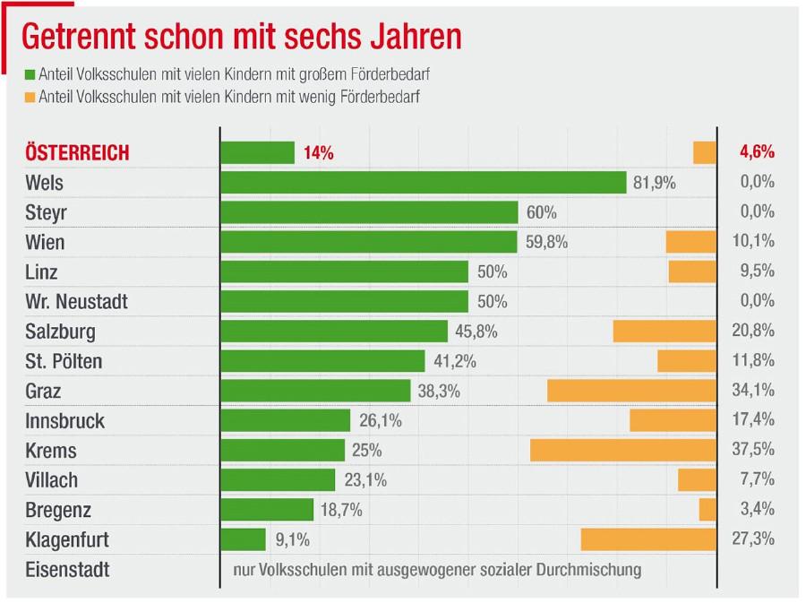 Grafik © Statistik Austria