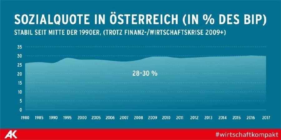 Sozialquote in Österreich © Tea Mina Jamaraz, AK