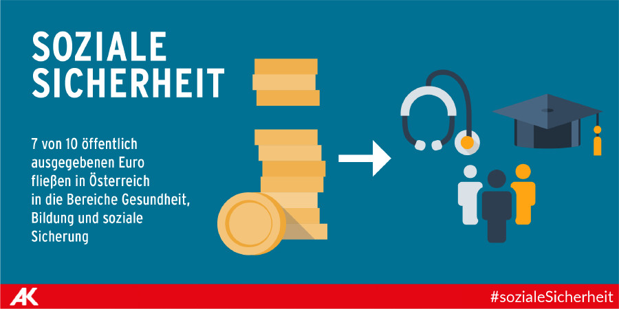 7 von 10 Euro fließen in Ö in Gesundheit, Bildung und soziale Sicherheit © AK, AK