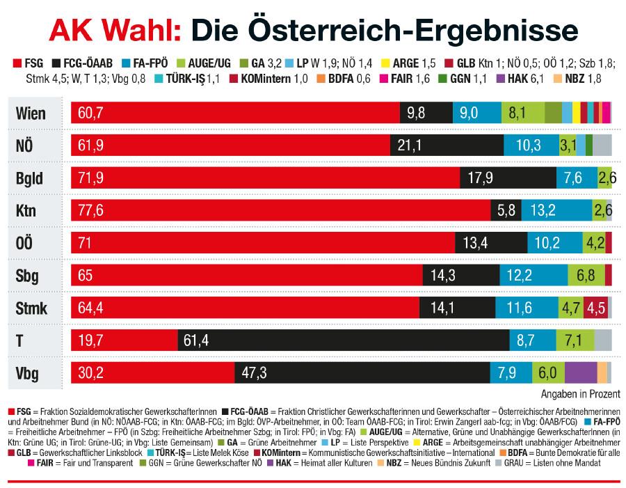 AK Wahl: Die Österreich-Ergebnisse © Jose Coll, AK