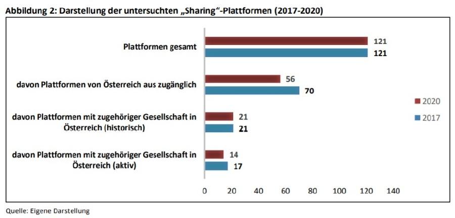 Sharing-Plattformen in Österreich (2017-2020) © Betriebswirtschaft, AK Wien