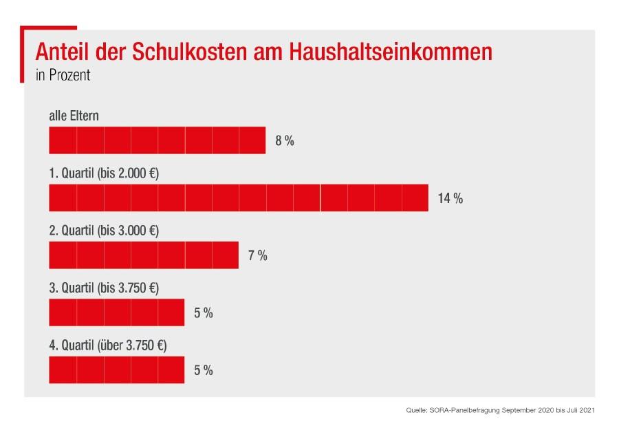 Anteil der Schulkosten am Haushaltseinkommen © AK Wien, SORA