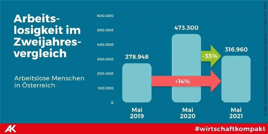 Die Grafik Arbeitslosigkeit im Zwei-Jahres-Vergleich zeigt: Im Mai 2021 sind über 38.000 Menschen mehr arbeitslos als im Mai 2019. Insgesamt sind im Mai 2021 fast 317.000 Menschen auf Arbeitssuche. © Tea Mina Jaramaz