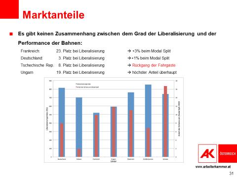 Ein Balkendiagramm zeigt, dass kein Zusammenhang zwischen dem Grad der Liberalisierung und der Performance der Bahnen existiert. © AK Österreich